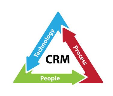 Customer Relationship Management (Part 1)