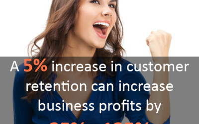 Improve Profits by Picking Up the Phone